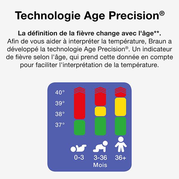 Technologoe Age Precision